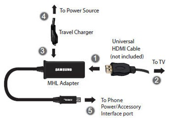 What Is Mhl And How To Tell If Your Device Supports Mhl