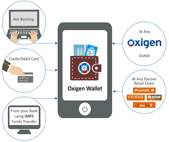 Since All Activities Require Money It Would Be Wise To Opt For A Trusted Online Wallet As The First Step Which Suits Your Needs Is Secure And Versatile