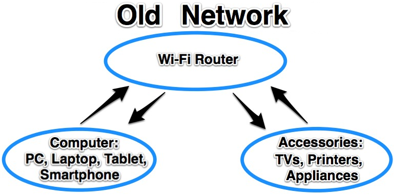 old network