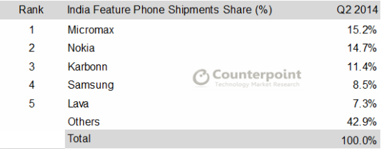 feature phone share