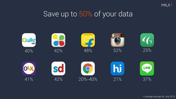 MIUI-7-saves-up-to-50-percent-of-data-with-connected-apps