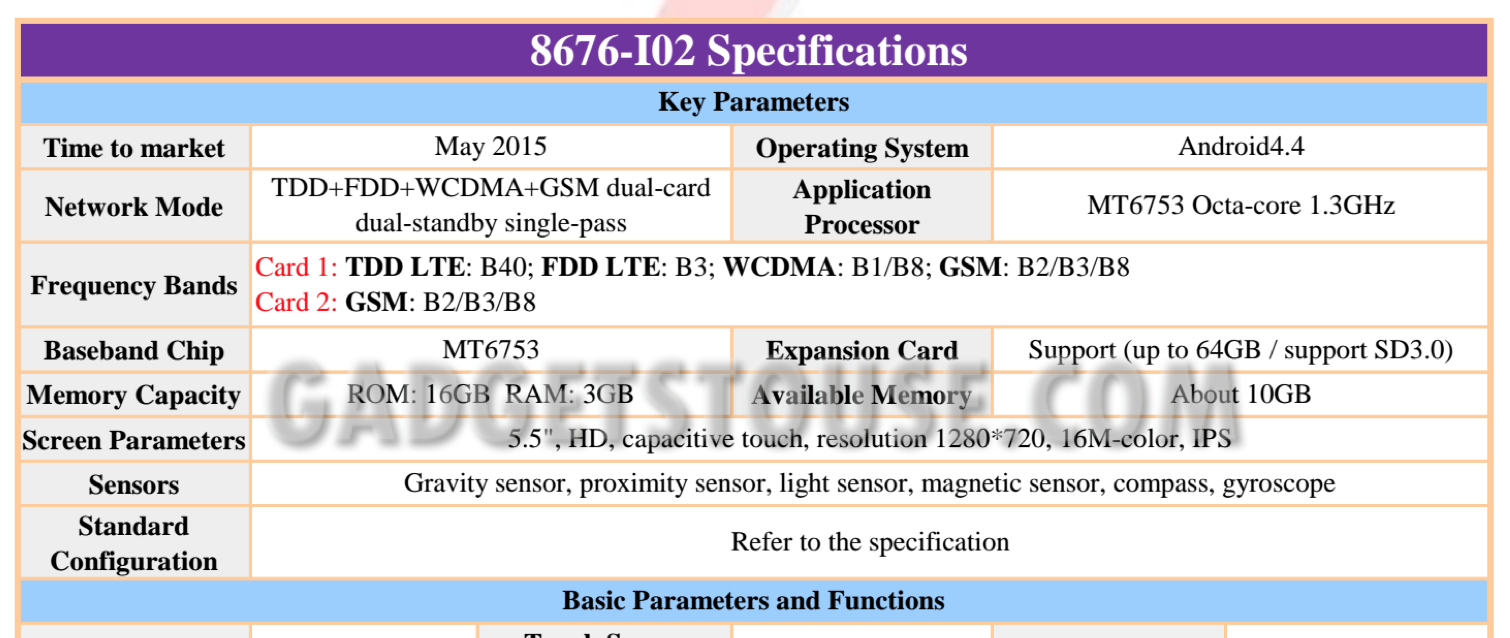 Coolpad Note 3 Specs