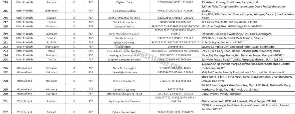 Coolpad India Service Center List 14