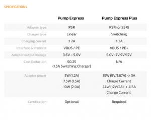 mediatek fast charging