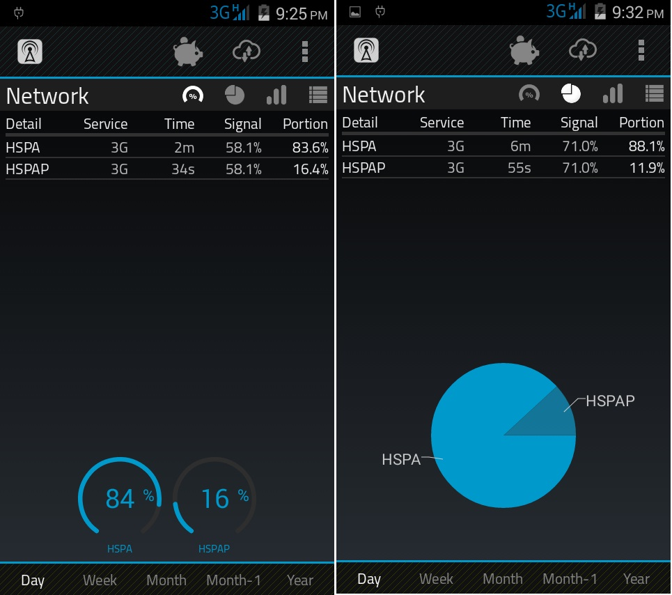 2G, 3G, 4G Speed Test And Signal Monitor Apps For Phone