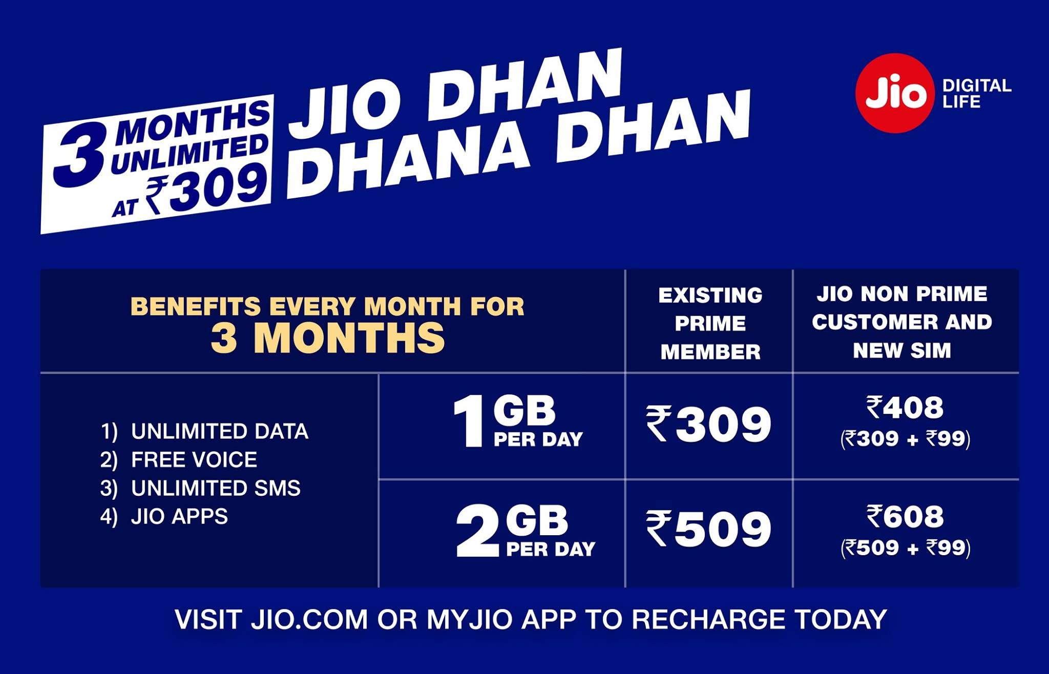 Reliance Jio Dhan Dhana Dhan offer
