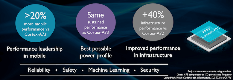 ARM Cortex-A75 performance
