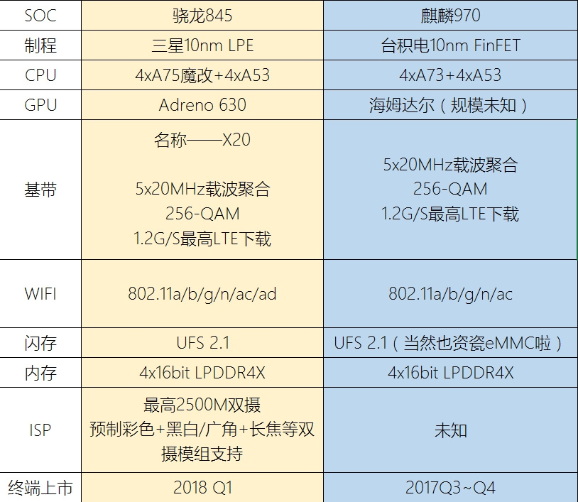 Snapdragon 845 Specs Compared with Huawei Kirin 970