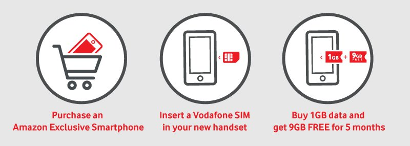 Vodafone Amazon Offer