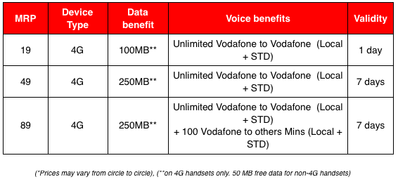 Vodafone SuperDay Plans