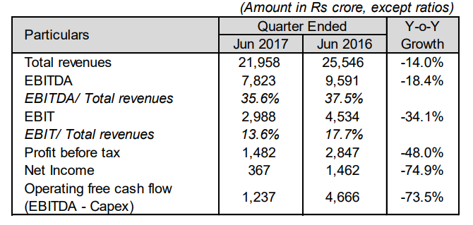 Airtel Quarterly results June 2017