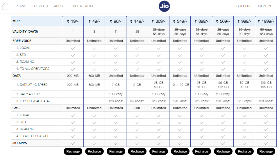 Reliance Jio Plan Rs. 149 plan