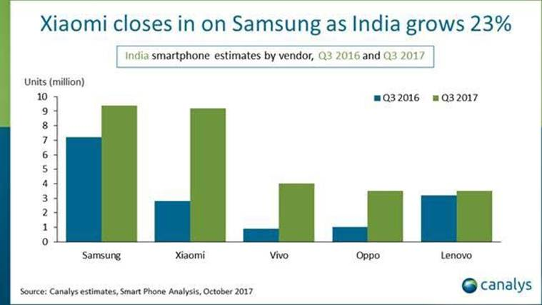 Canalys estimates Indian smartphone market