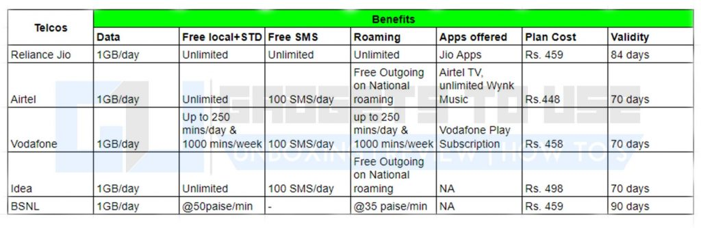 Best 1GB per day plans by telcos