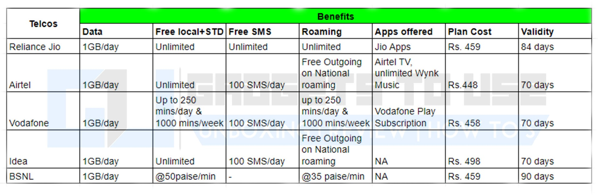 Best 1GB per day plans compared: Jio, Airtel, Vodafone, Idea, and BSNL