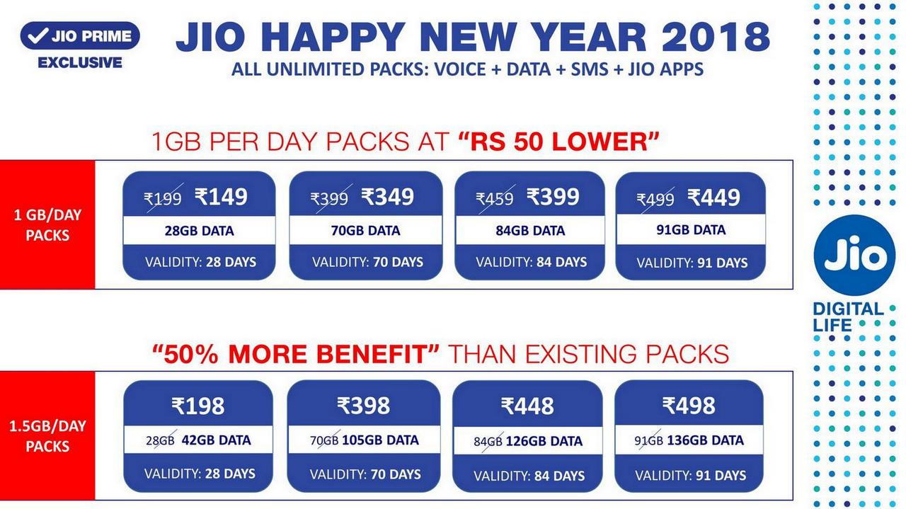 Reliance Jio Happy New Year 2018