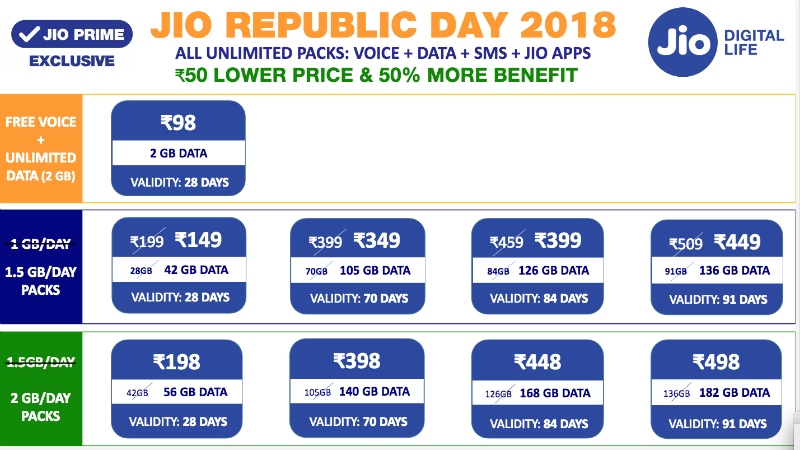 Reliance Jio's Republic day 2018 offer