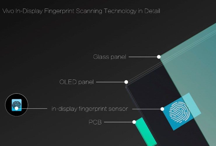 Vivo's Groundbreaking Fingerprint Sensor is Changing the Smartphone World