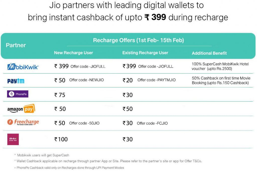 Reliance Jio February Cashback offers