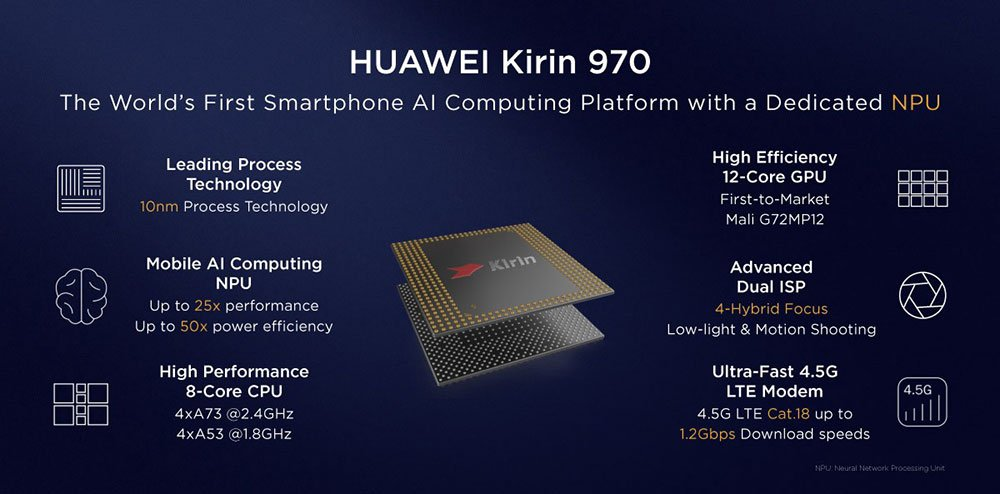- kirin 970 AI features 93892542 - Huawei focuses on AI in India to launch advanced AI capable smartphones
