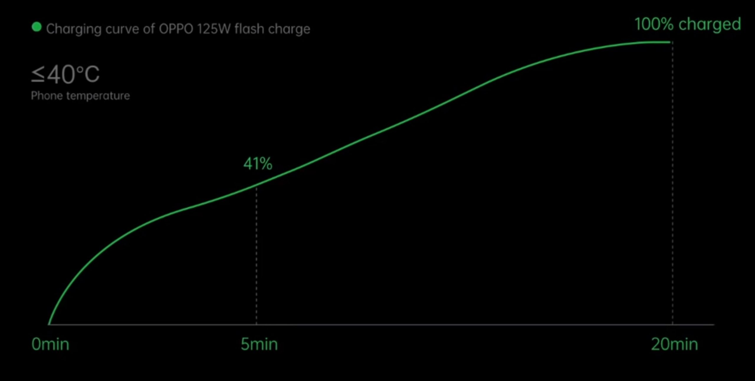 Oppo 125 Flash Charging Speed