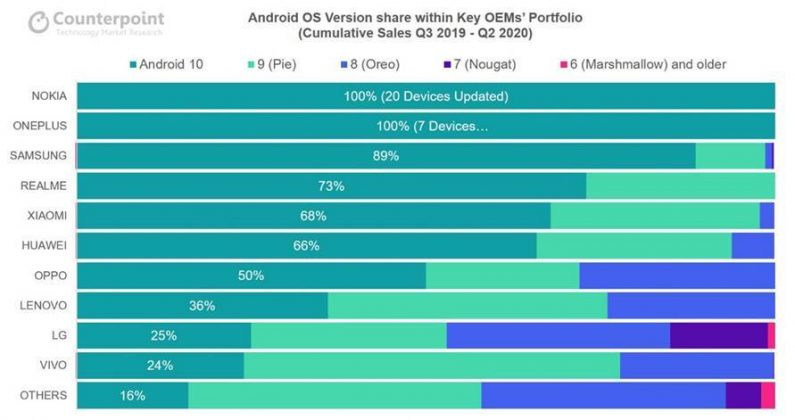 Smartphone Brands Ranked for Software Updates: Counterpoint