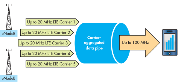 Carrier Aggregation on Phone