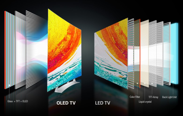 Smart TV Buying Guide India 2021