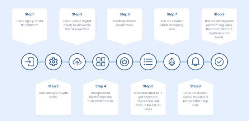 Steps to Buy and Sell NFT